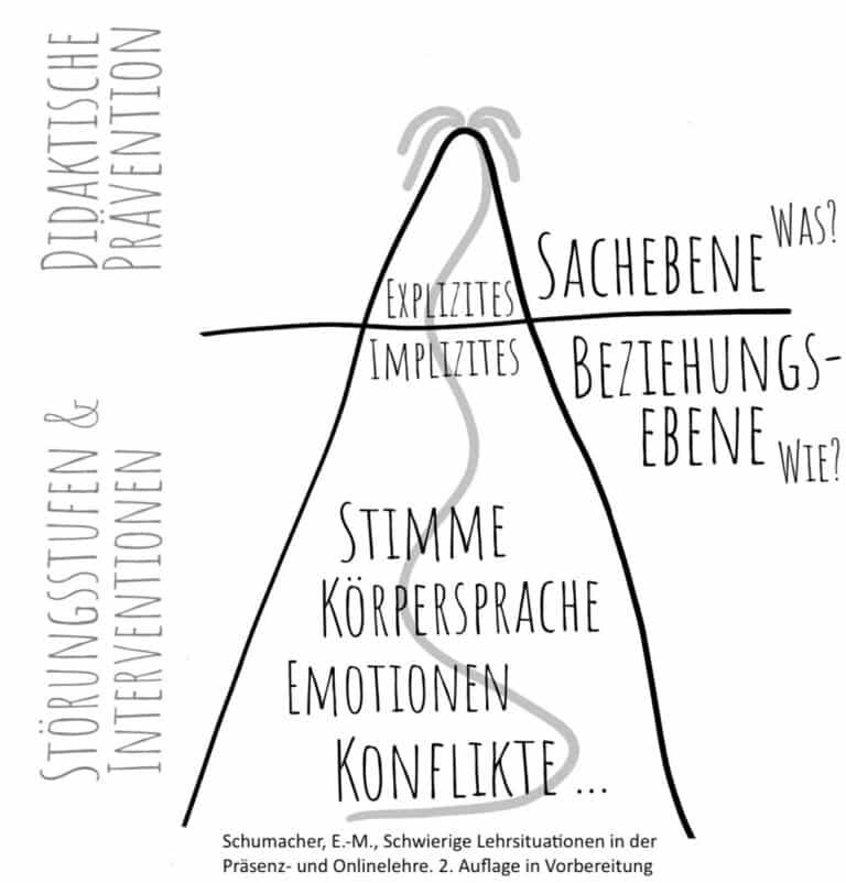 Eiberg-Modell - Explizite-Implizite Ebene
